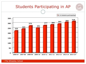Students Participating in AP