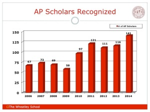 AP Scholars Recognized