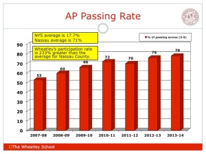 AP Passing Rate
