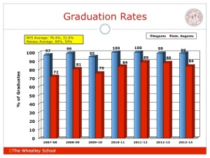 Wheatley Graduation Rates