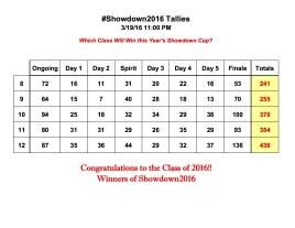 Showdown2016 Tallies