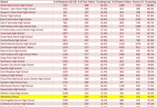 AP Passing Rate 2013