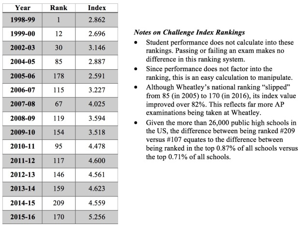 Challenge Index Ranking
